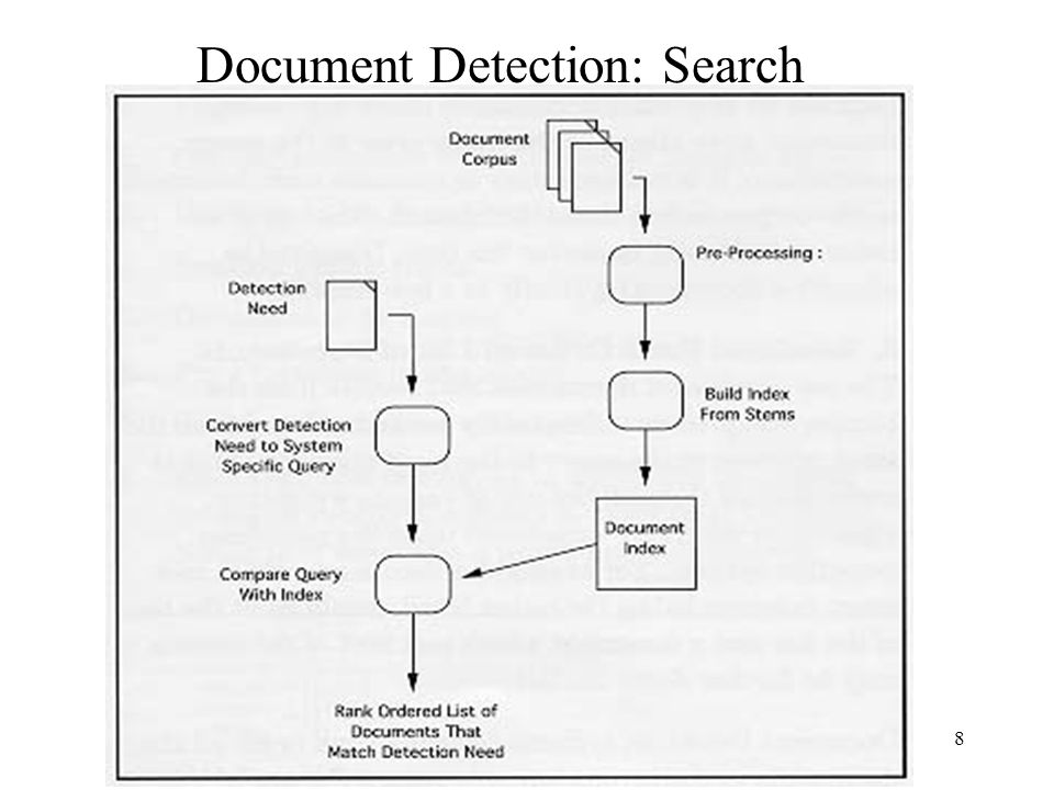 Document Detection: Search