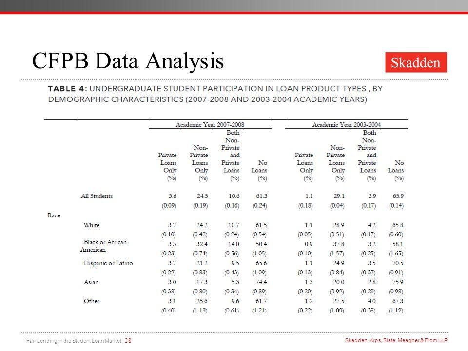 CFPB Data Analysis