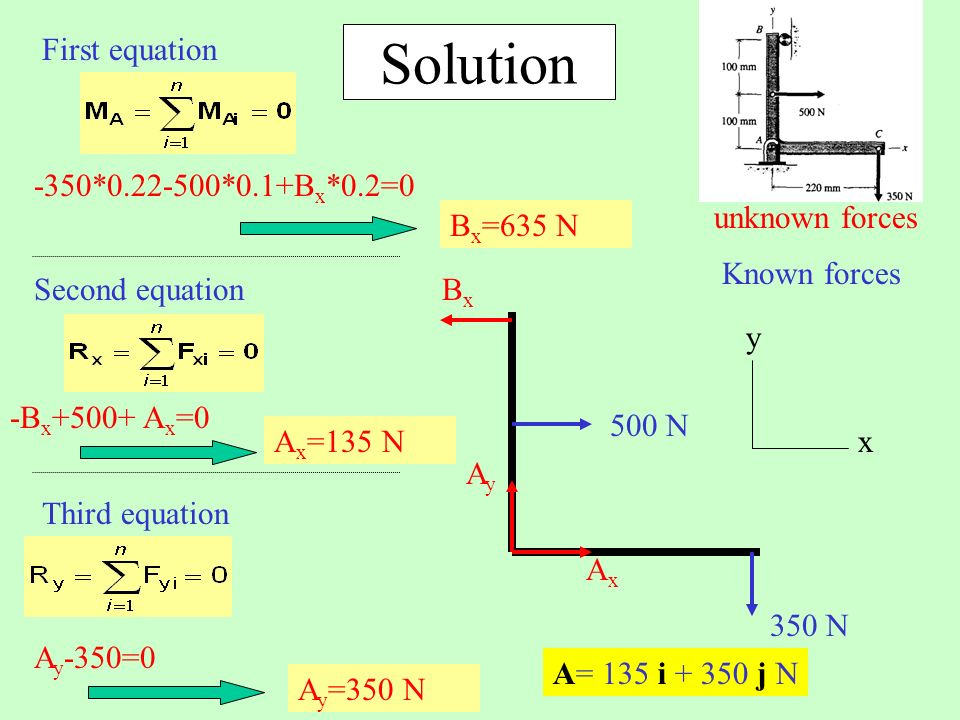 Solution First equation -350*0.22-500*0.1+Bx*0.2=0 x Known forces