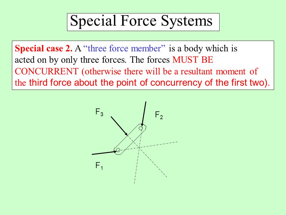 Special Force Systems Special case 2. A three force member is a body which is. acted on by only three forces. The forces MUST BE.