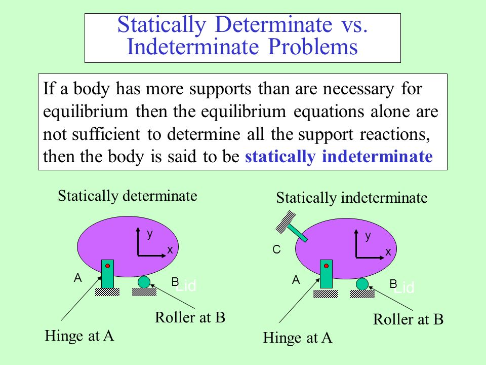 Statically Determinate vs. Indeterminate Problems