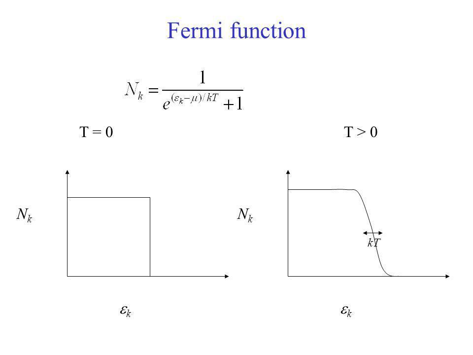Fermi function T = 0 T > 0 Nk Nk kT k k
