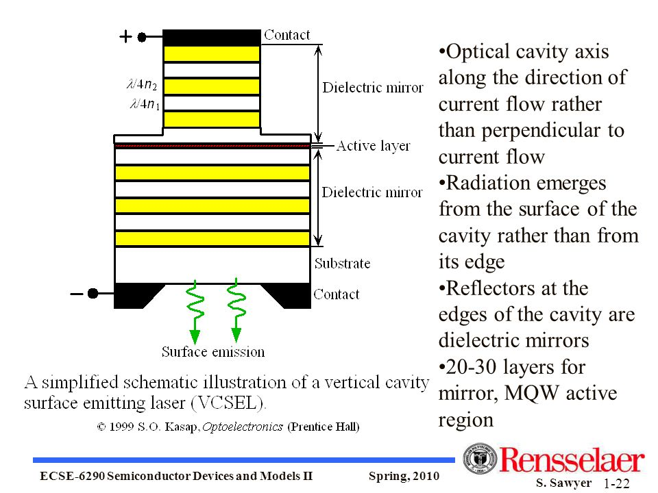 Optical cavity axis along the direction of current flow rather than perpendicular to current flow