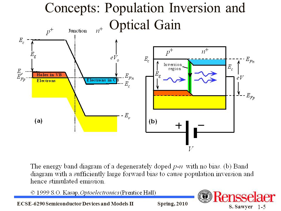 Concepts: Population Inversion and Optical Gain