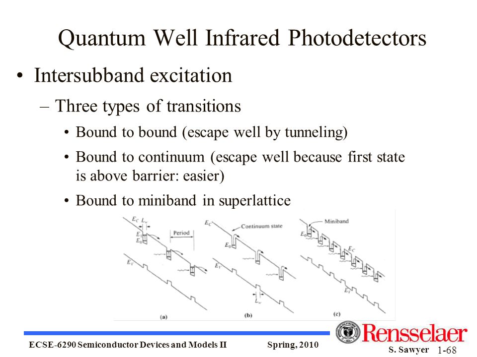 Quantum Well Infrared Photodetectors