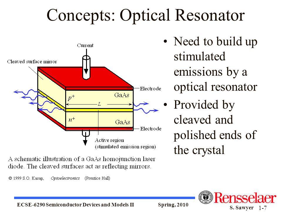 Concepts: Optical Resonator