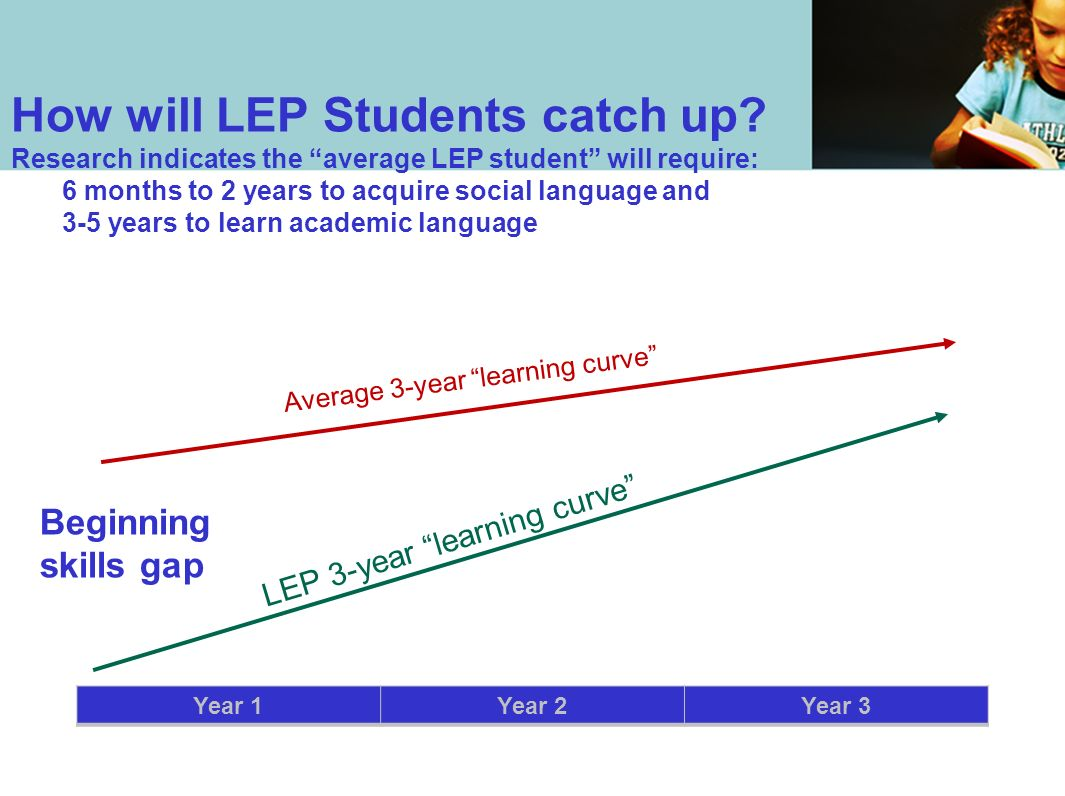 How will LEP Students catch up