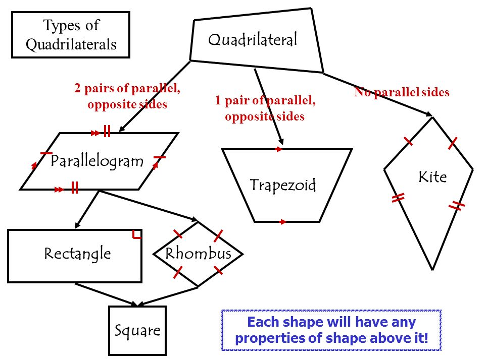 trapezoid and rhombus relationship