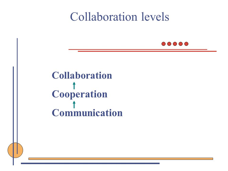 Collaboration levels Collaboration Cooperation Communication
