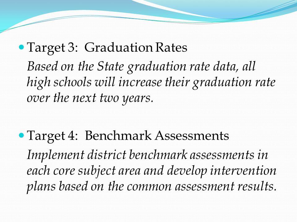 Target 3: Graduation Rates