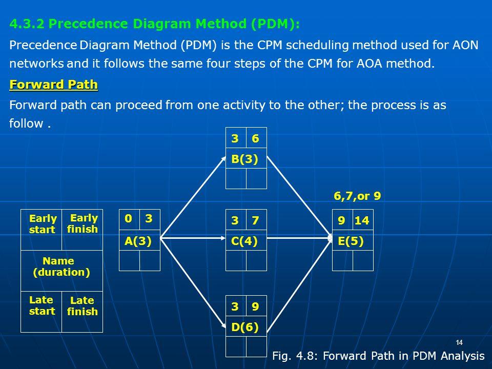 precedence diagram