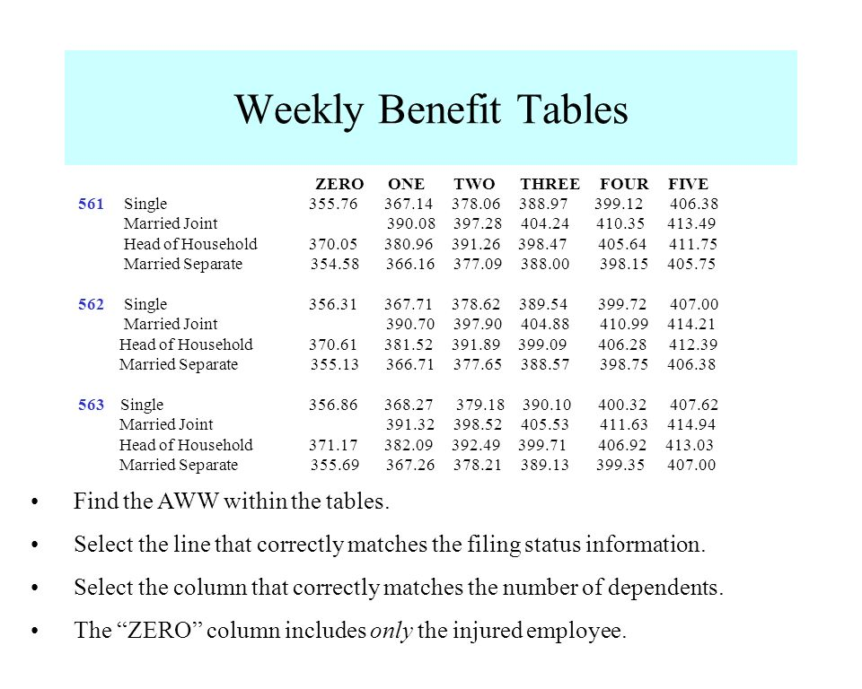 Weekly Benefit Tables Find the AWW within the tables.