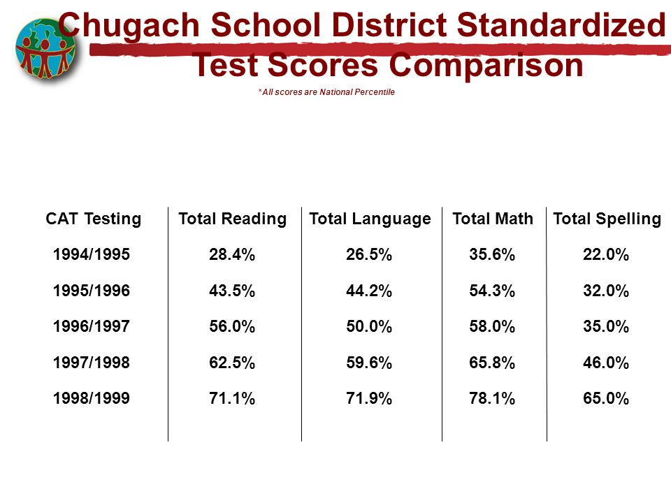 Chugach School District Standardized. Test Scores Comparison