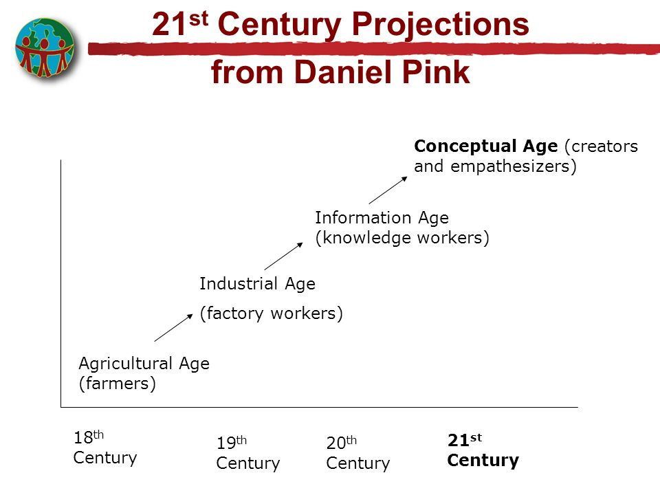 21st Century Projections from Daniel Pink