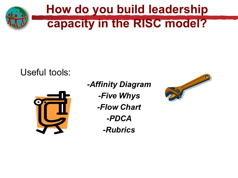 How do you build leadership capacity in the RISC model