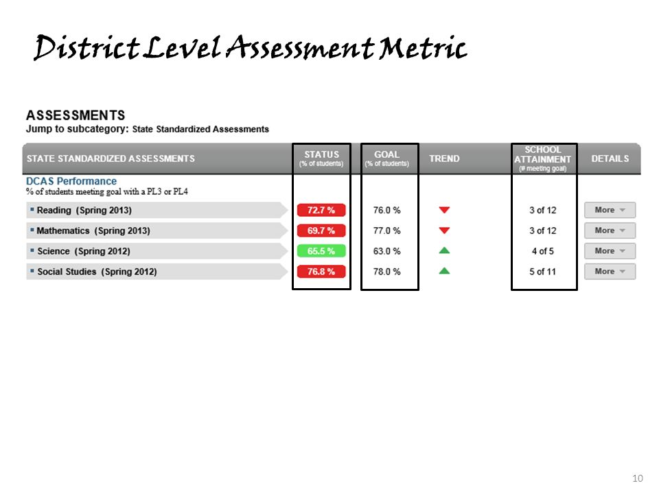 District Level Assessment Metric