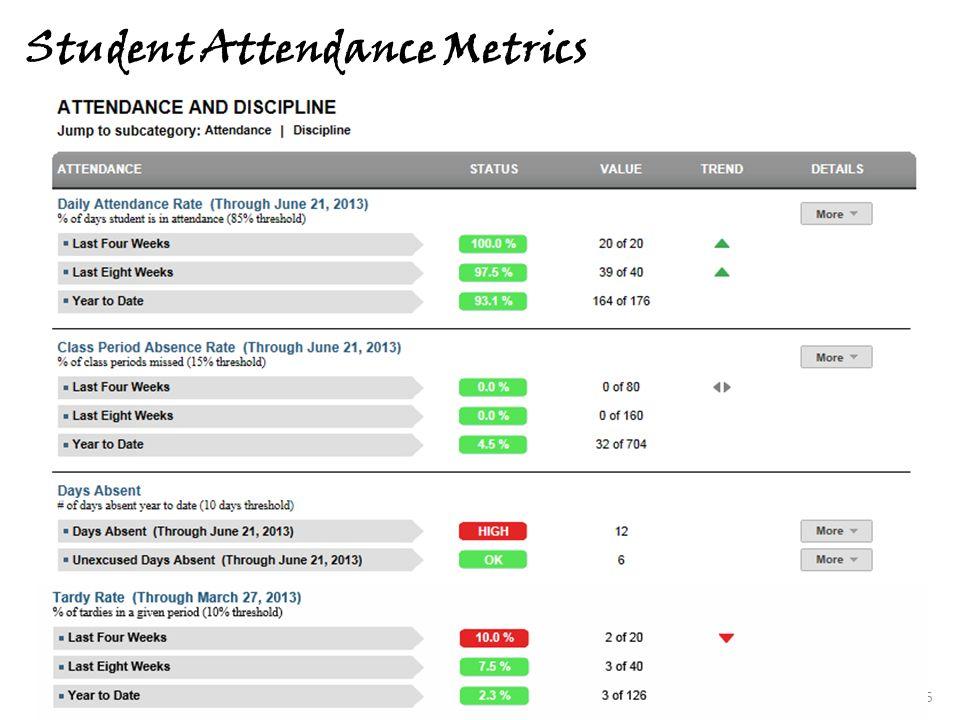 Student Attendance Metrics