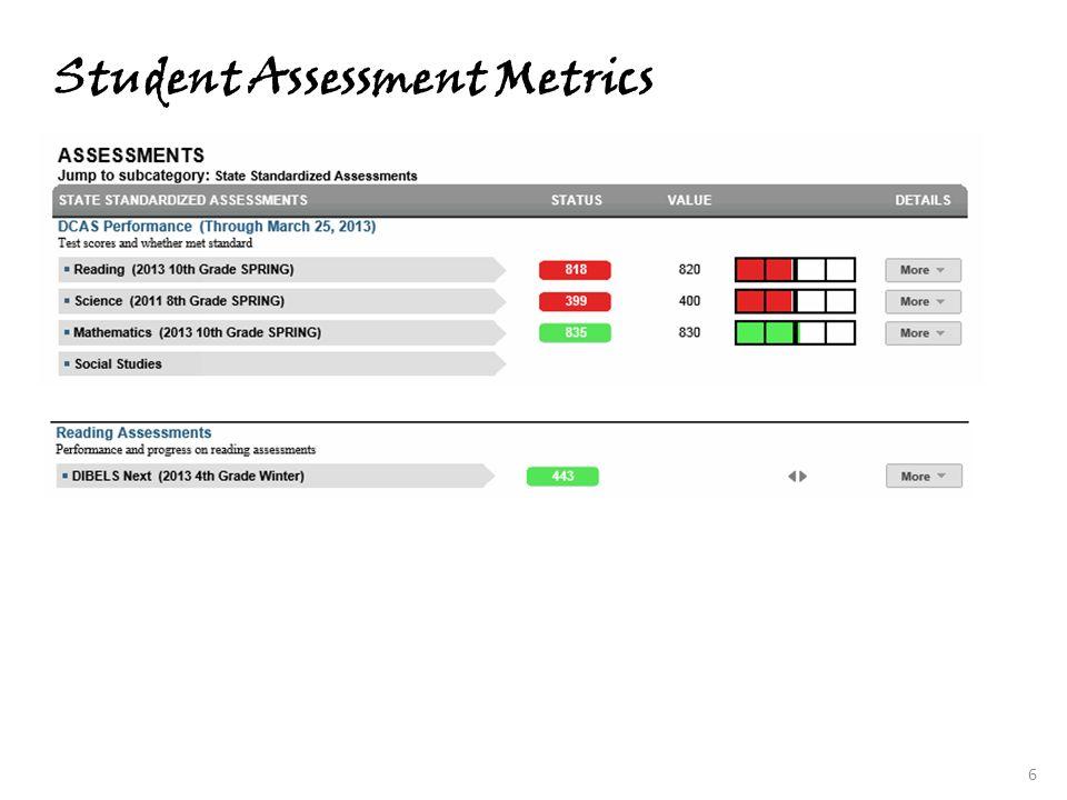 Student Assessment Metrics