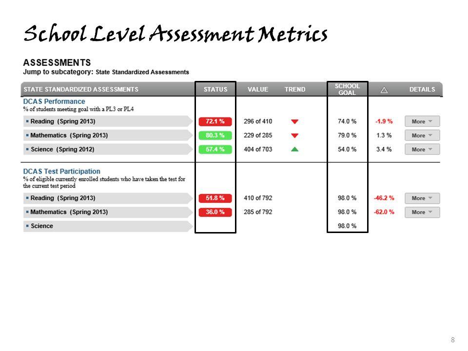 School Level Assessment Metrics