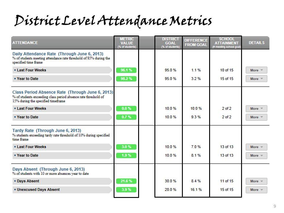 District Level Attendance Metrics