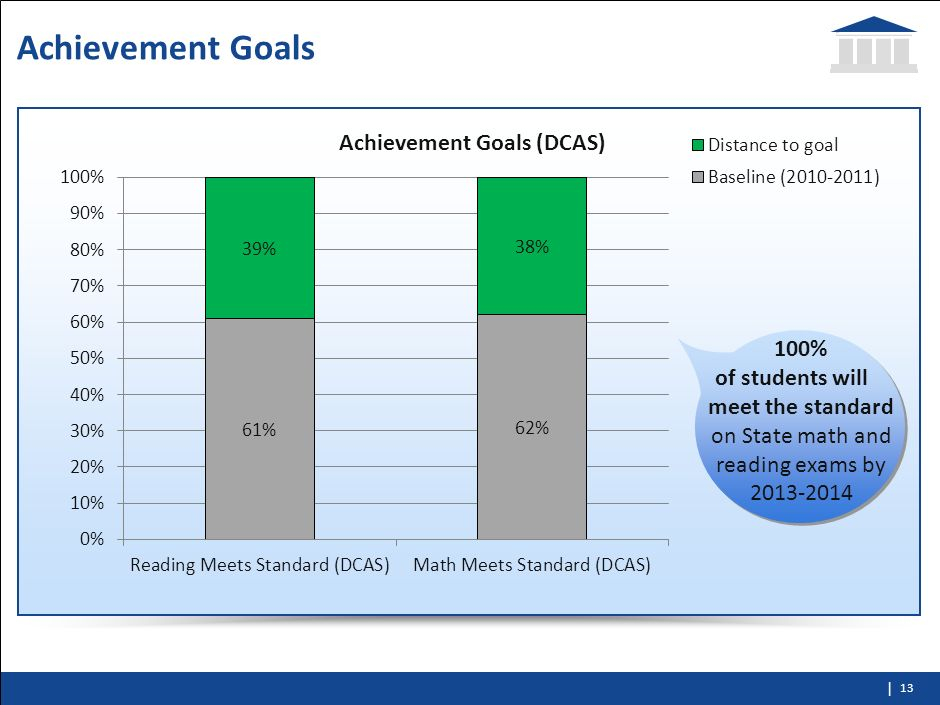 Achievement Goals100% of students will meet the standard on State math and reading exams by 2013-2014.