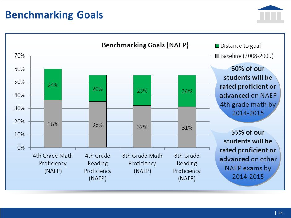 Benchmarking Goals60% of our students will be rated proficient or advanced on NAEP 4th grade math by 2014-2015.