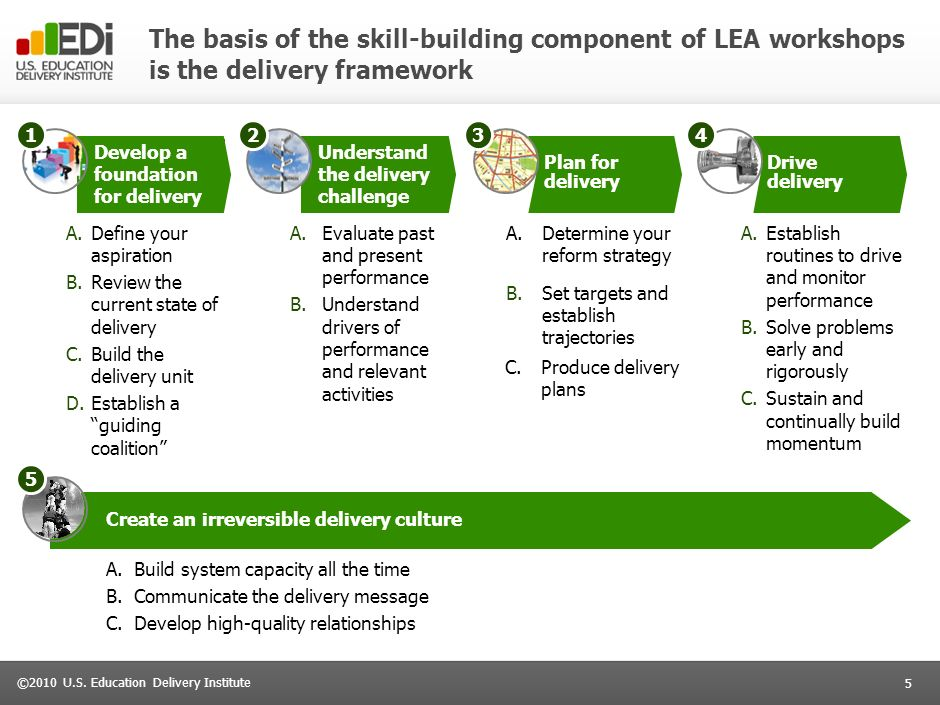 The basis of the skill-building component of LEA workshops is the delivery framework