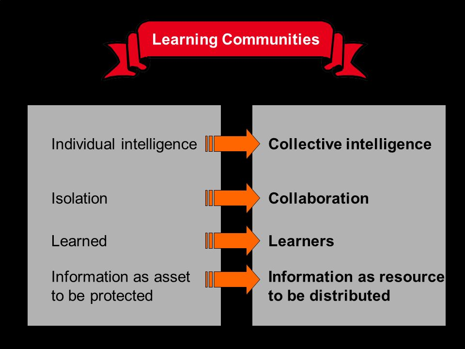 Learning Communities Individual intelligence. Collective intelligence. Isolation. Collaboration.
