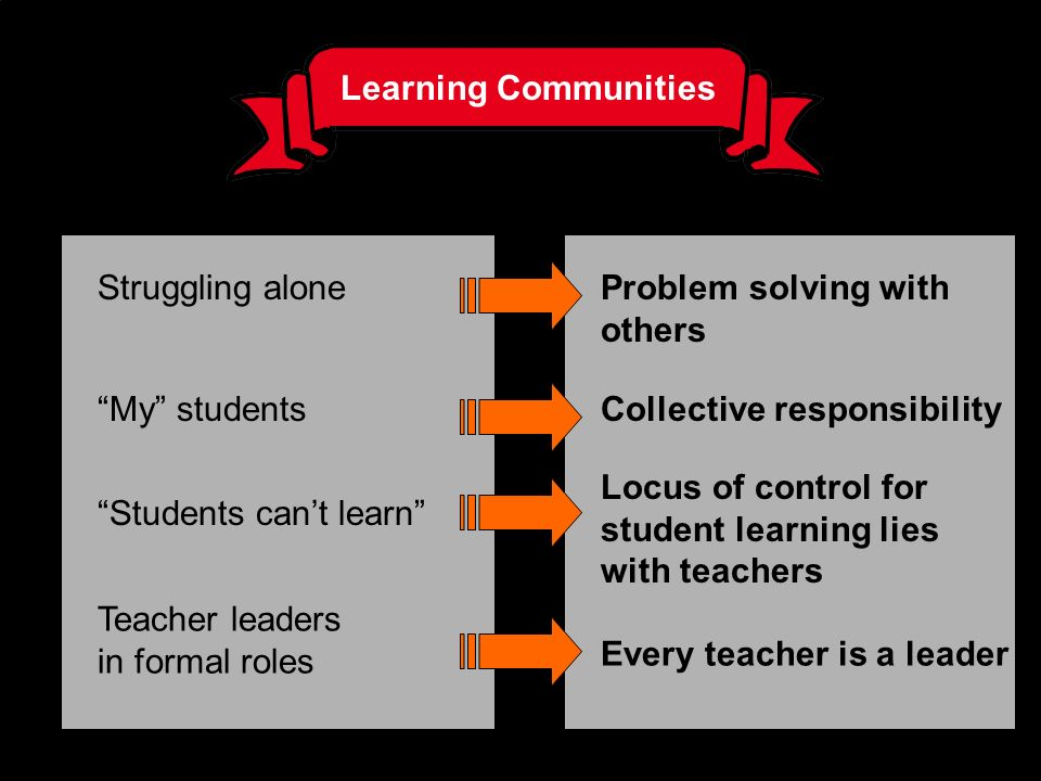 Learning Communities Struggling alone. Problem solving with others. My students. Collective responsibility.