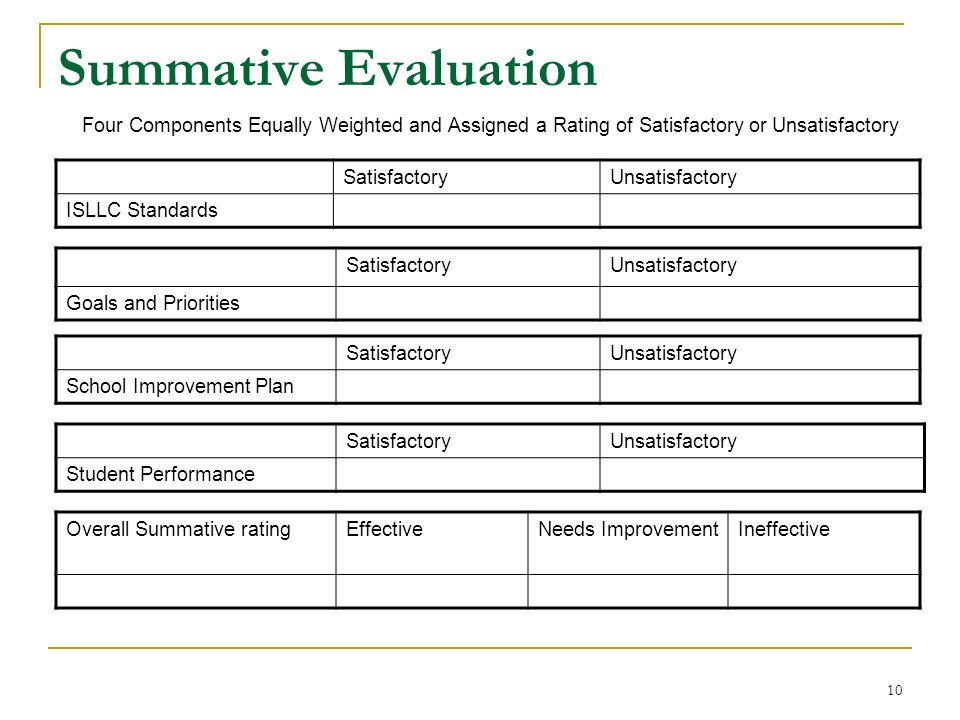 Summative Evaluation Four Components Equally Weighted and Assigned a Rating of Satisfactory or Unsatisfactory.