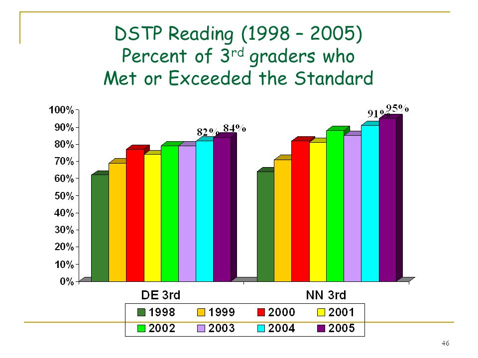 DSTP Reading (1998 – 2005) Percent of 3rd graders who