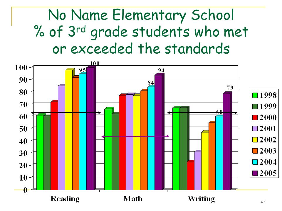 No Name Elementary School % of 3rd grade students who met or exceeded the standards