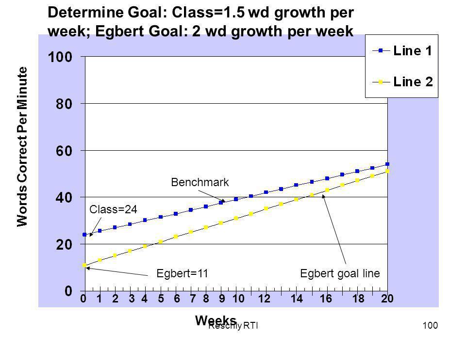 Determine Goal: Class=1