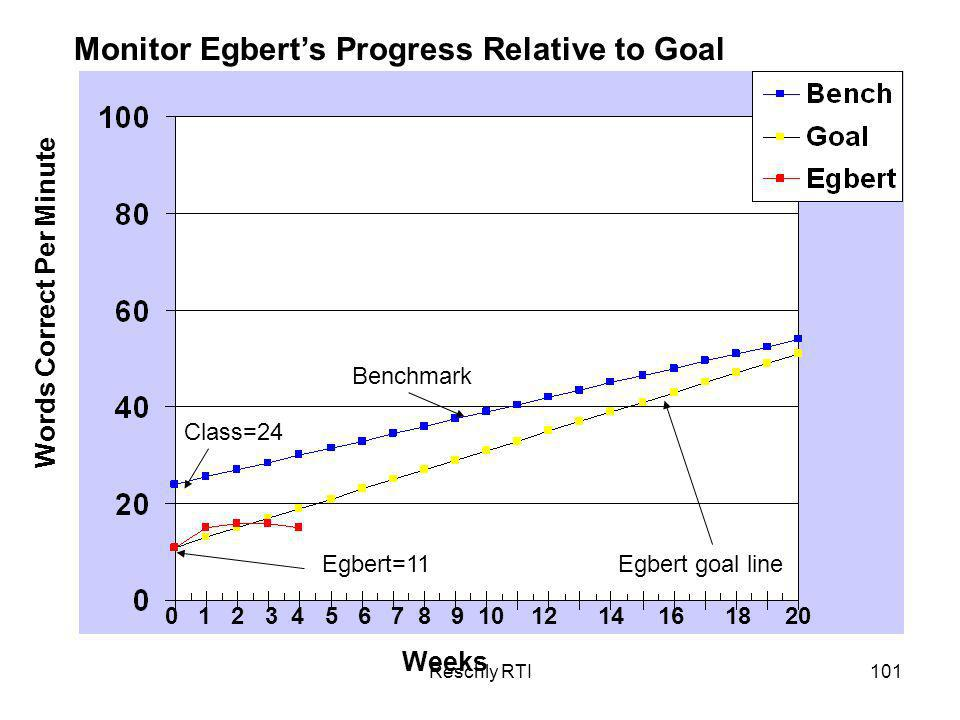 Monitor Egbert's Progress Relative to Goal