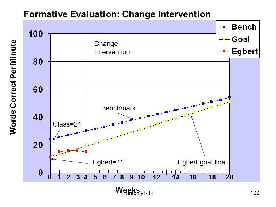 Formative Evaluation: Change Intervention