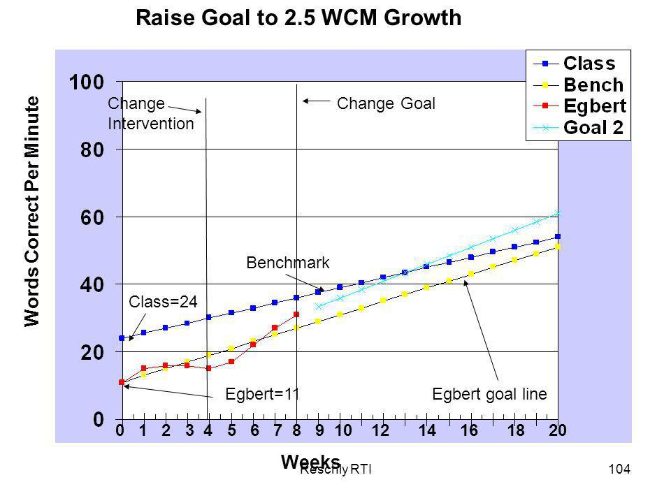 Raise Goal to 2.5 WCM Growth