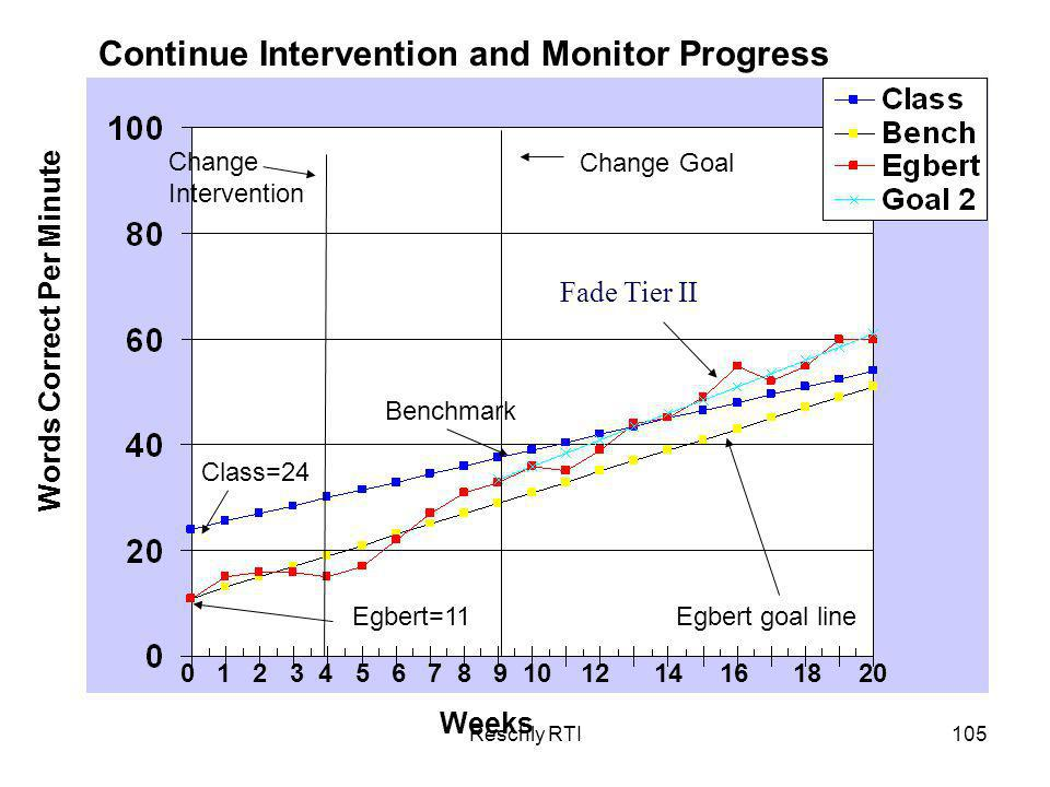 Continue Intervention and Monitor Progress