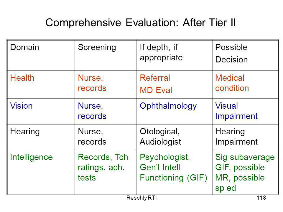 Comprehensive Evaluation: After Tier II
