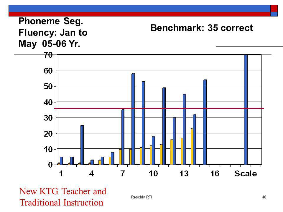 Phoneme Seg. Fluency: Jan to May 05-06 Yr. Benchmark: 35 correct