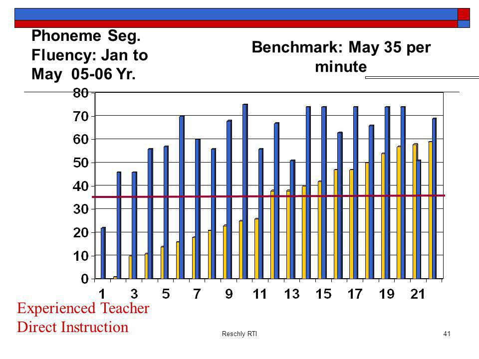 Benchmark: May 35 per minute