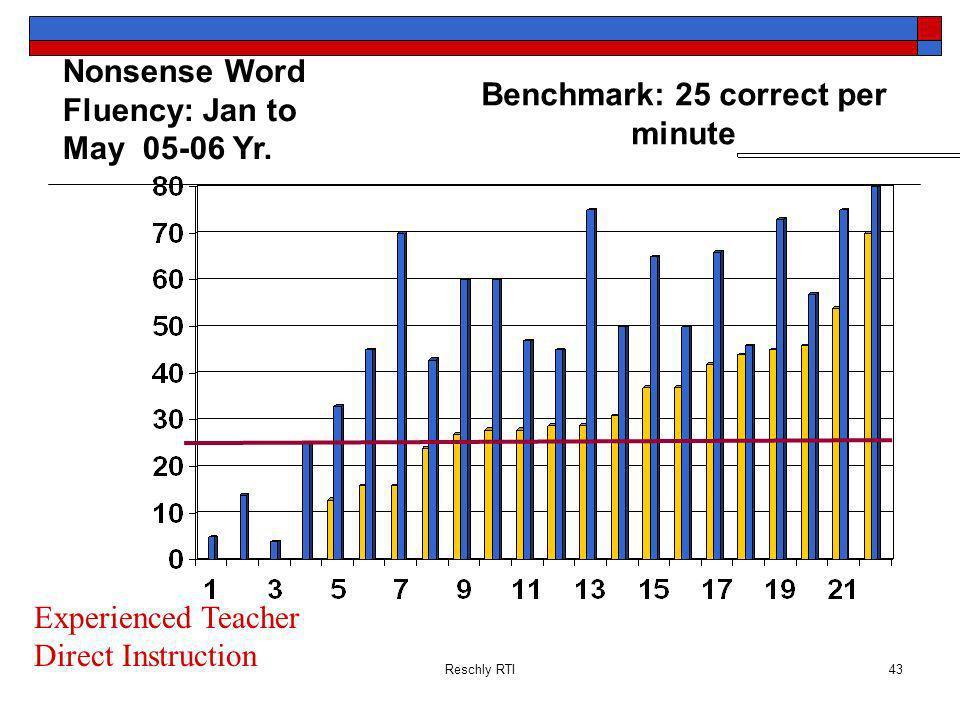 Benchmark: 25 correct per minute