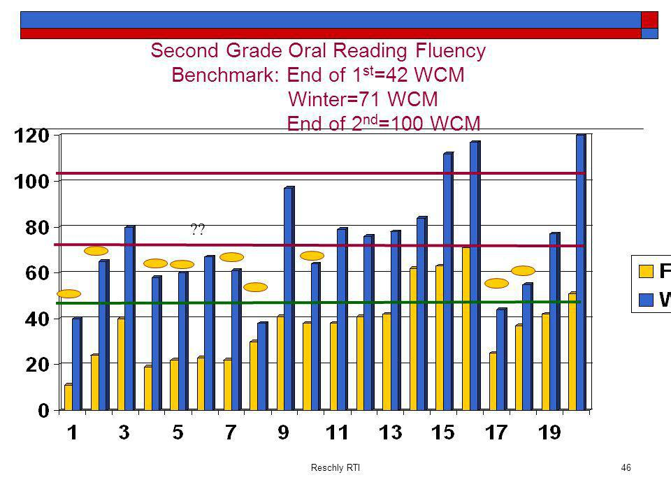 Second Grade Oral Reading Fluency Benchmark: End of 1st=42 WCM
