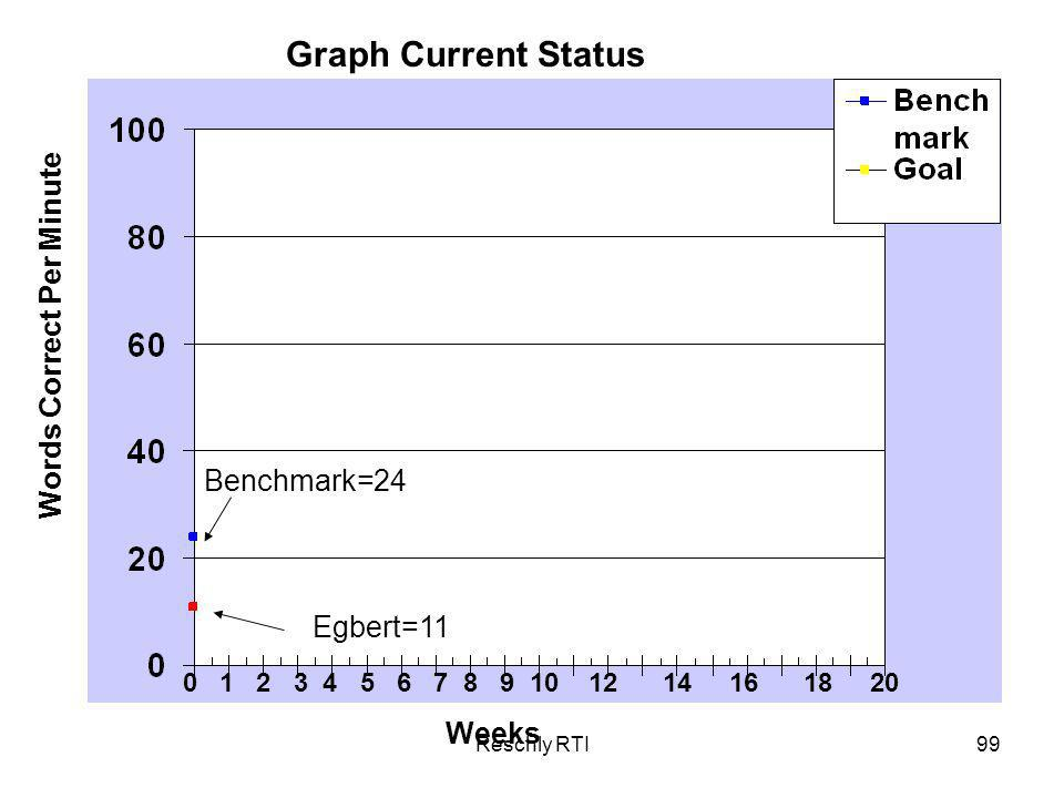 Graph Current Status Words Correct Per Minute Benchmark=24 Egbert=11