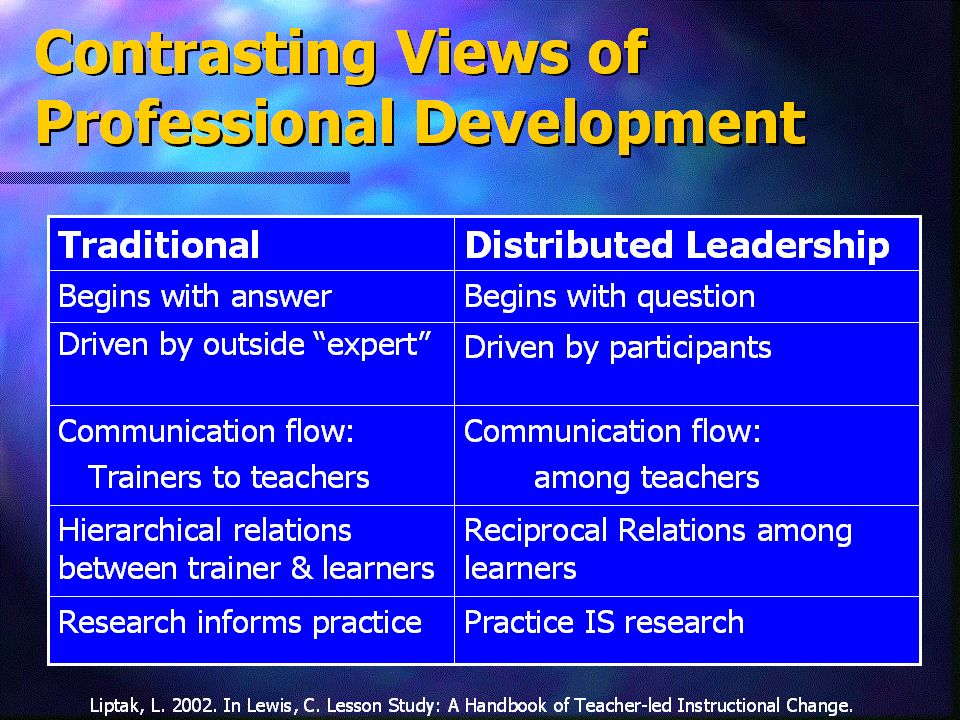 Traditional professional development models have some flaws/disparities. Discuss how the Distributed Leadership model provides possible solutions to these flaws…