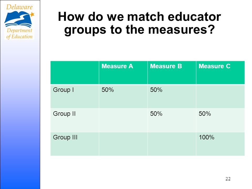 How do we match educator groups to the measures