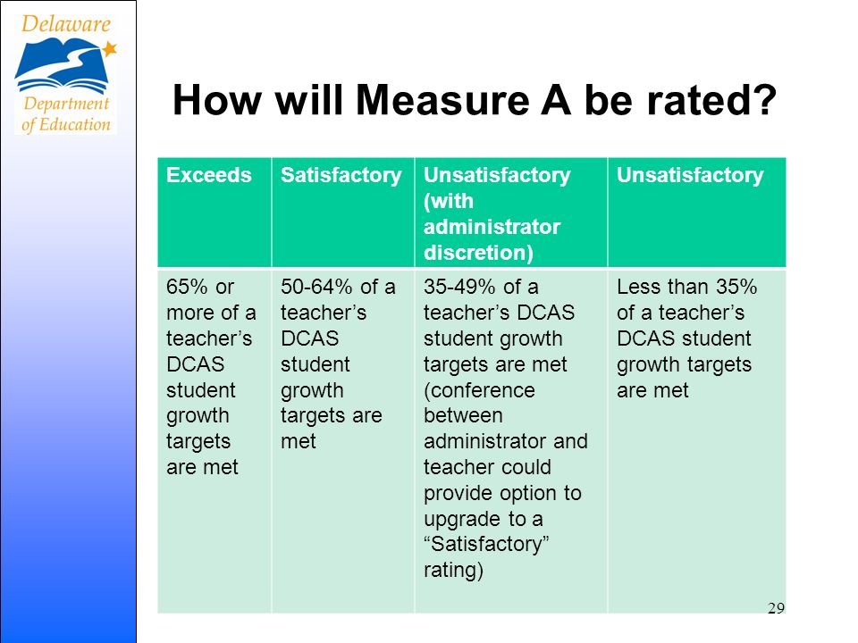 How will Measure A be rated