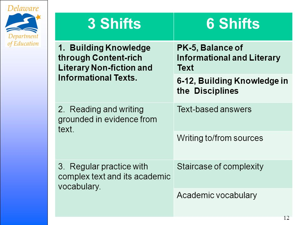 3 Shifts 6 Shifts. 1. Building Knowledge through Content-rich Literary Non-fiction and Informational Texts.