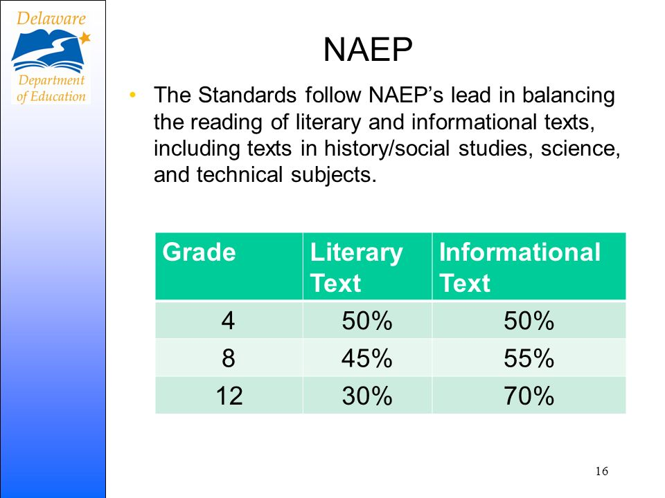 NAEP Grade Literary Text Informational Text 4 50% 8 45% 55% 12 30% 70%
