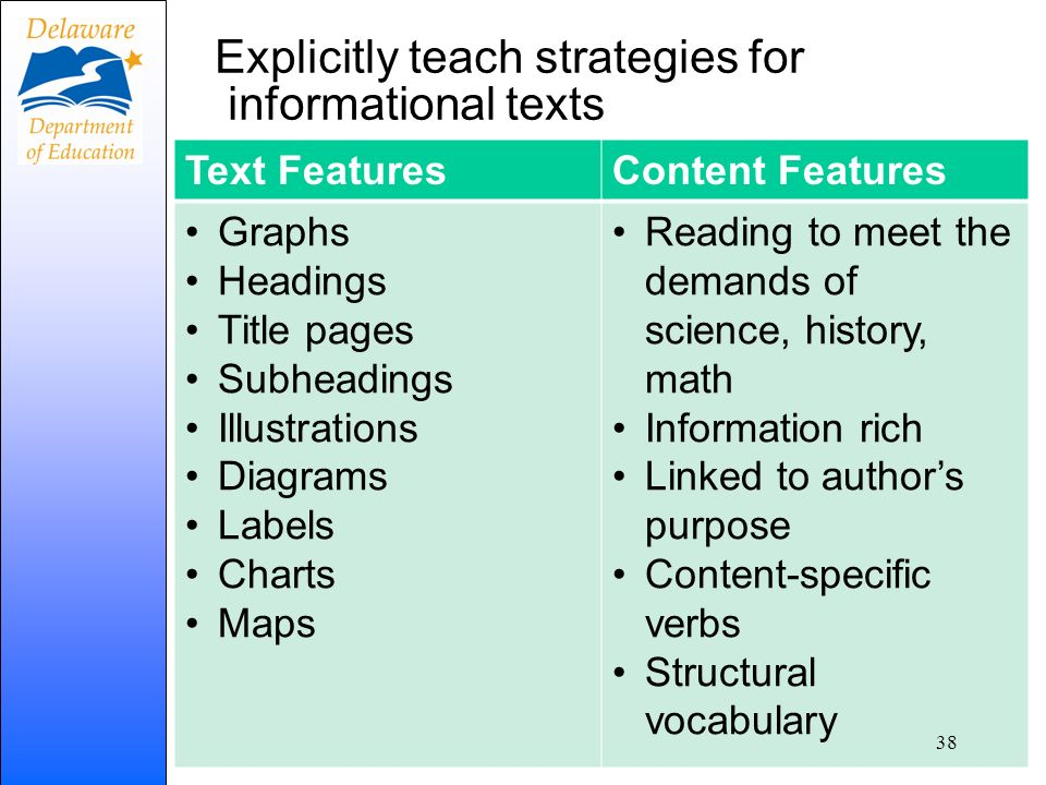 Explicitly teach strategies for informational texts