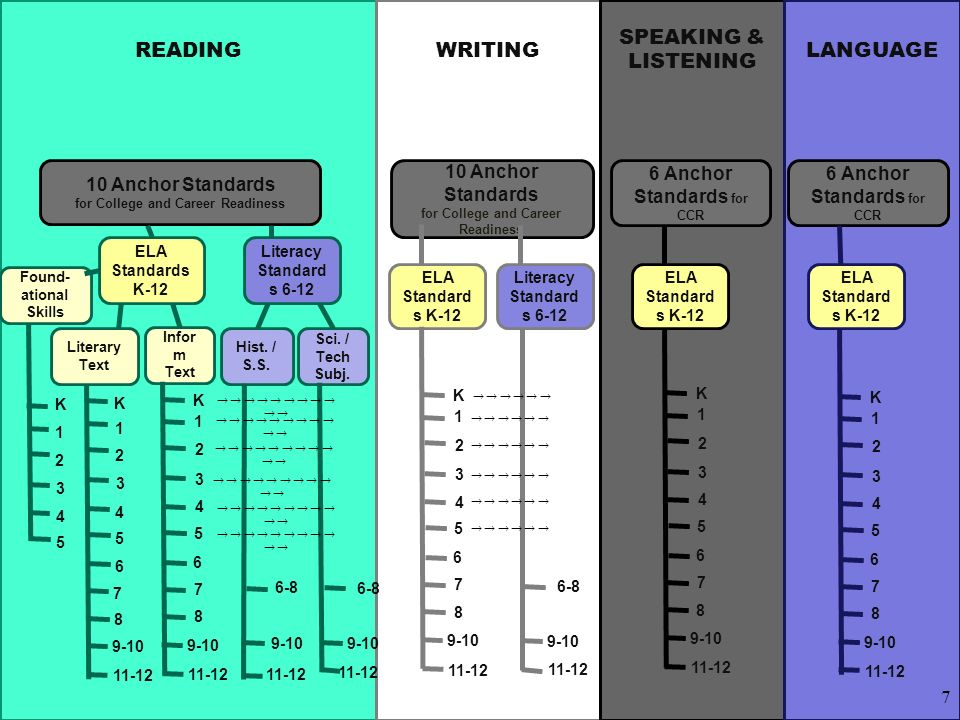 READING WRITING LANGUAGE SPEAKING & LISTENING 10 Anchor Standards